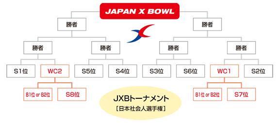 2017年JXBトーナメント